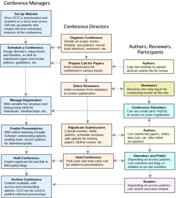 Отправка, Рецензирование, и Процесс публикации